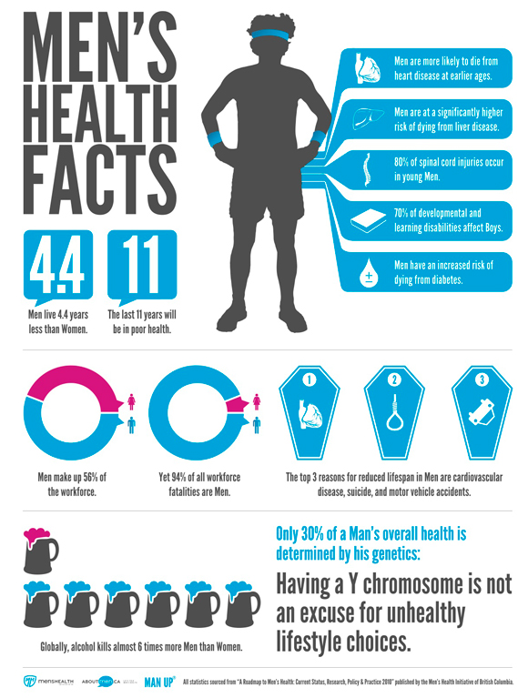 Infographic about men's health